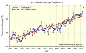 04-tendencia-global-de-la-temperatura