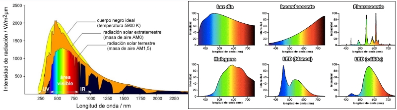 02-espectro-solar-y-de-lamparas