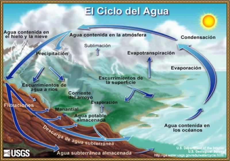 03-ciclo_hidrologico