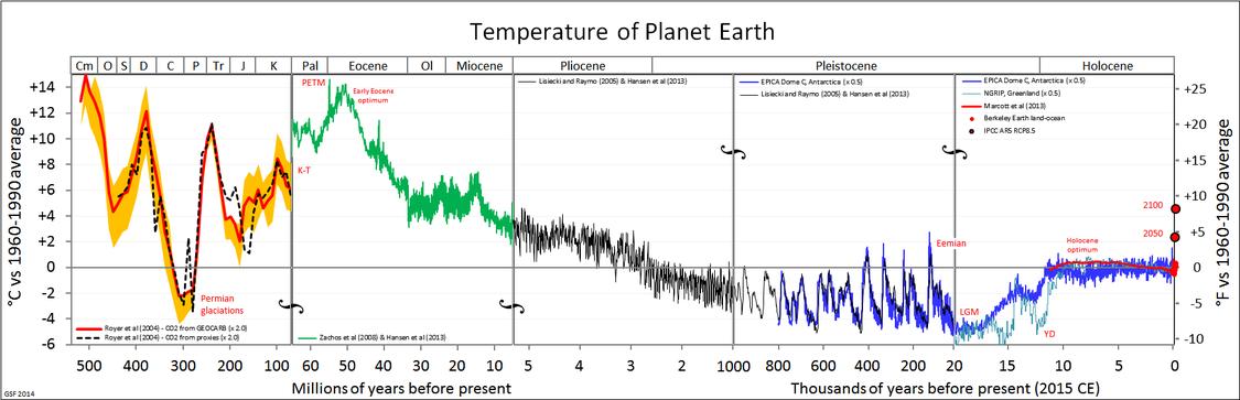 01-paleo-temperaturas